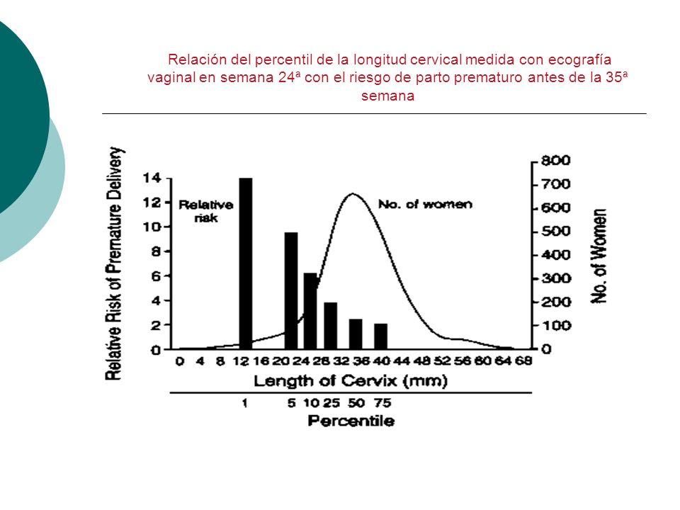 Relación del percentil de la longitud cervical medida con ecografía vaginal en semana 24ª con el riesgo de parto prematuro antes de la 35ª semana