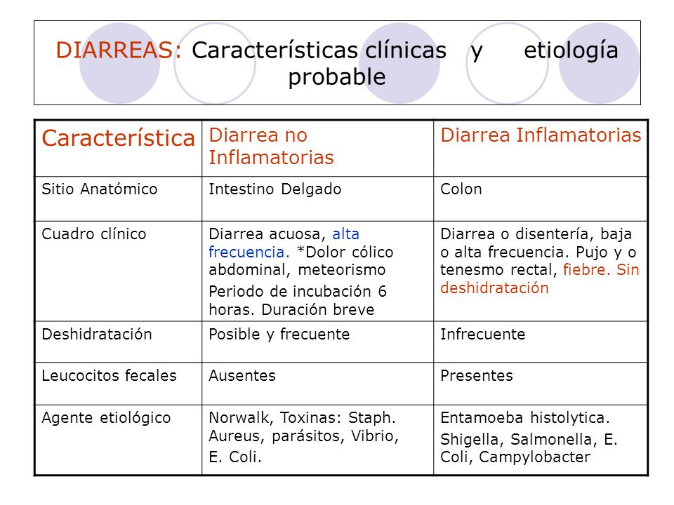 DIARREAS: Características clínicas y etiología probable Característica Diarrea no Inflamatorias Diarrea Inflamatorias Sitio AnatómicoIntestino Delgado
