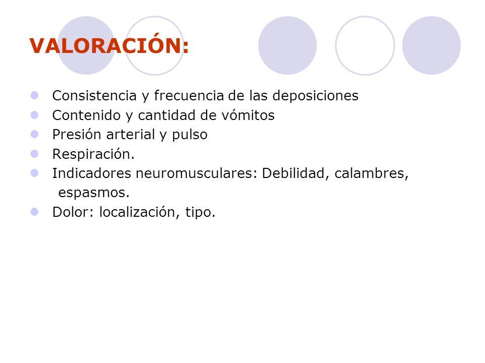 VALORACIÓN: Consistencia y frecuencia de las deposiciones Contenido y cantidad de vómitos Presión arterial y pulso Respiración. Indicadores neuromuscu