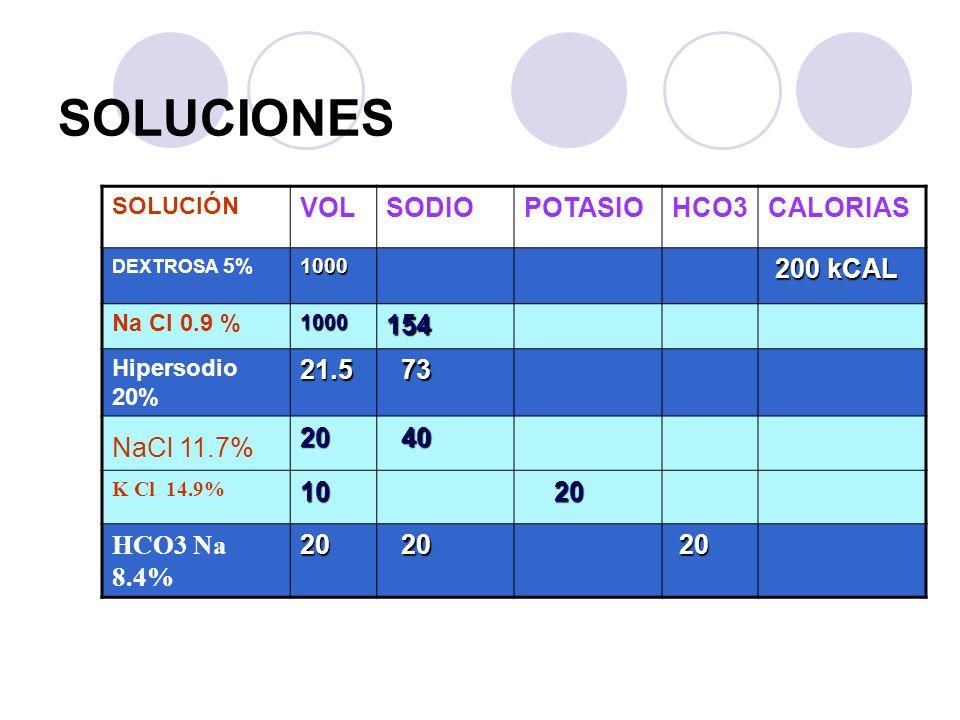 SOLUCIONES SOLUCIÓN VOLSODIOPOTASIOHCO3CALORIAS DEXTROSA 5%1000 200 kCAL 200 kCAL Na Cl 0.9 %1000154 Hipersodio 20%21.5 73 73 NaCl 11.7%20 40 40 K Cl
