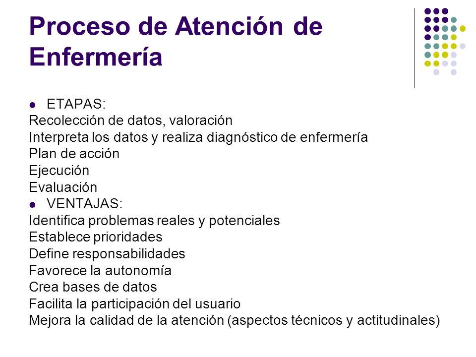 Proceso de Atención de Enfermería ETAPAS: Recolección de datos, valoración Interpreta los datos y realiza diagnóstico de enfermería Plan de acción Eje