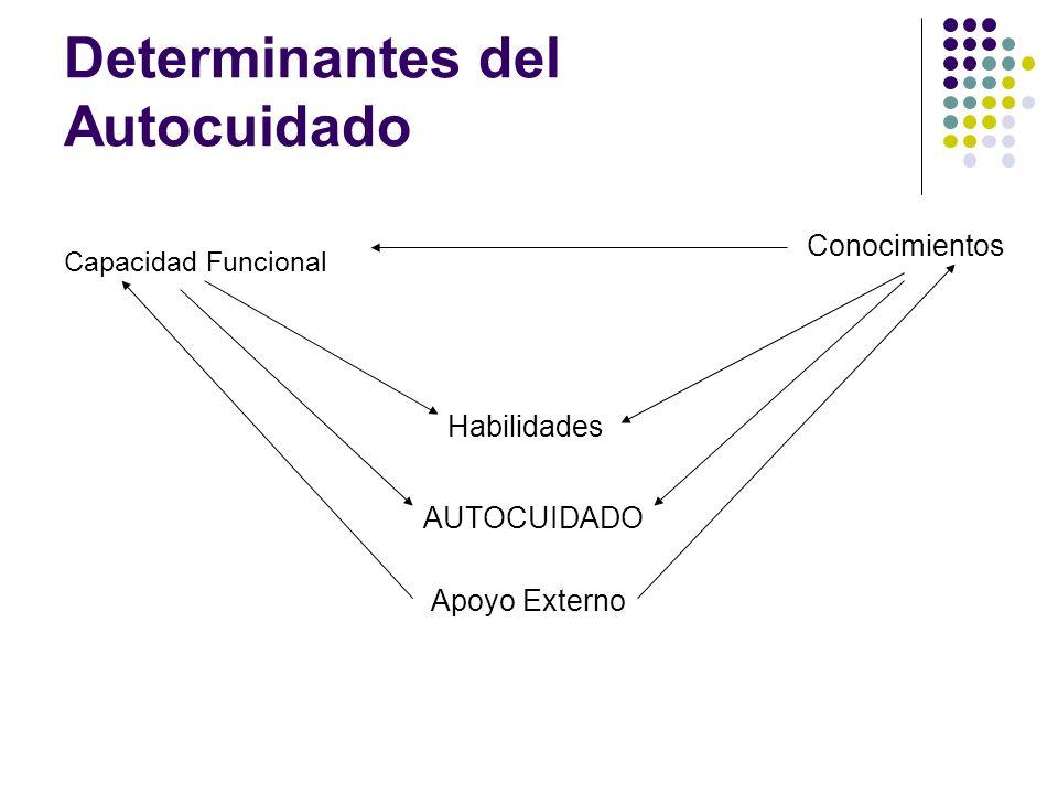 Determinantes del Autocuidado Capacidad Funcional Conocimientos Habilidades AUTOCUIDADO Apoyo Externo