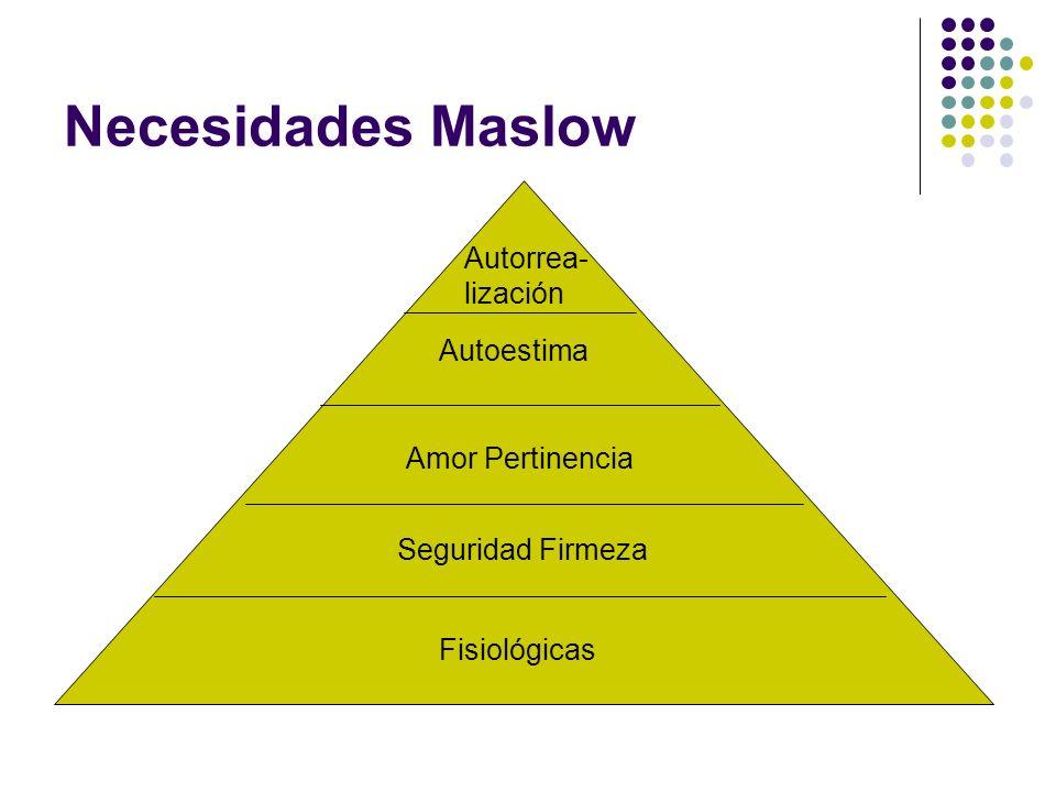 Necesidades Maslow Autorrea- lización Autoestima Amor Pertinencia Seguridad Firmeza Fisiológicas