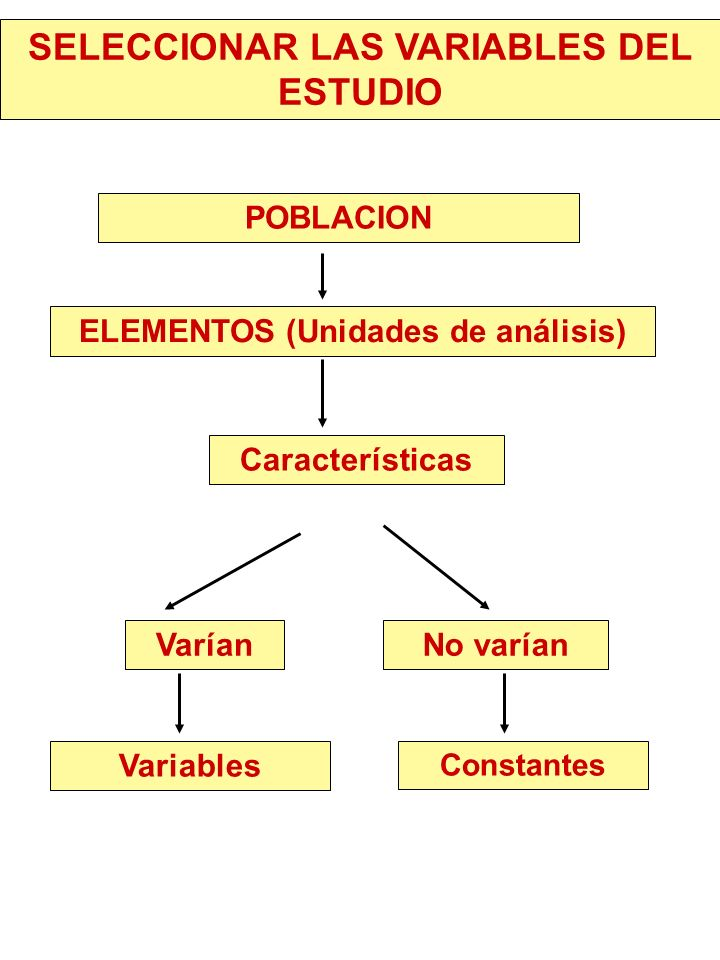 SELECCIONAR LAS VARIABLES DEL ESTUDIO POBLACION ELEMENTOS (Unidades de análisis) Varían Características No varían Variables Constantes