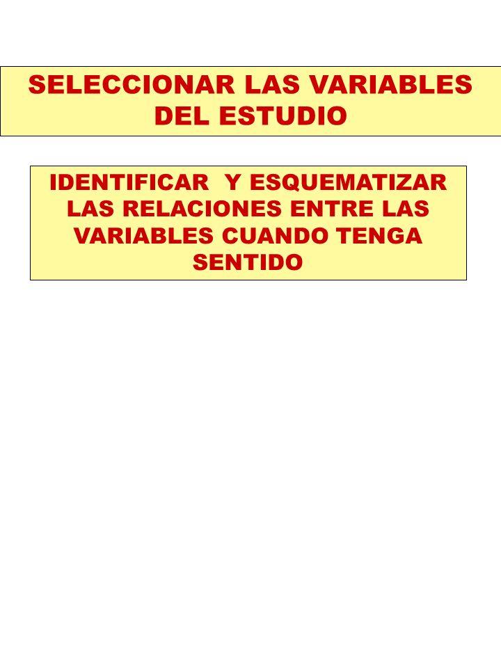 IDENTIFICAR Y ESQUEMATIZAR LAS RELACIONES ENTRE LAS VARIABLES CUANDO TENGA SENTIDO SELECCIONAR LAS VARIABLES DEL ESTUDIO