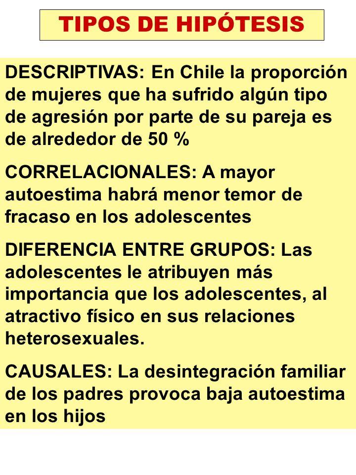 TIPOS DE HIPÓTESIS DESCRIPTIVAS: En Chile la proporción de mujeres que ha sufrido algún tipo de agresión por parte de su pareja es de alrededor de 50