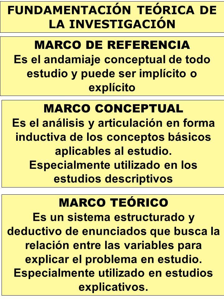 FUNDAMENTACIÓN TEÓRICA DE LA INVESTIGACIÓN MARCO DE REFERENCIA Es el andamiaje conceptual de todo estudio y puede ser implícito o explícito MARCO CONC