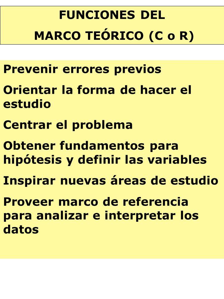 FUNCIONES DEL MARCO TEÓRICO (C o R) Prevenir errores previos Orientar la forma de hacer el estudio Centrar el problema Obtener fundamentos para hipóte
