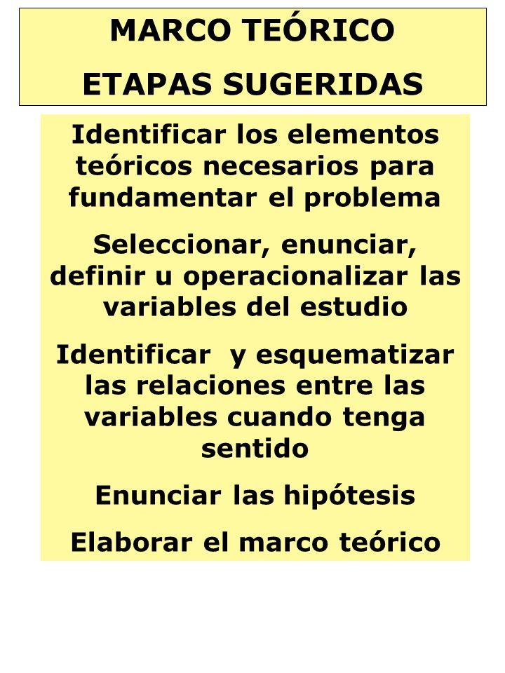 MARCO TEÓRICO ETAPAS SUGERIDAS Identificar los elementos teóricos necesarios para fundamentar el problema Seleccionar, enunciar, definir u operacional