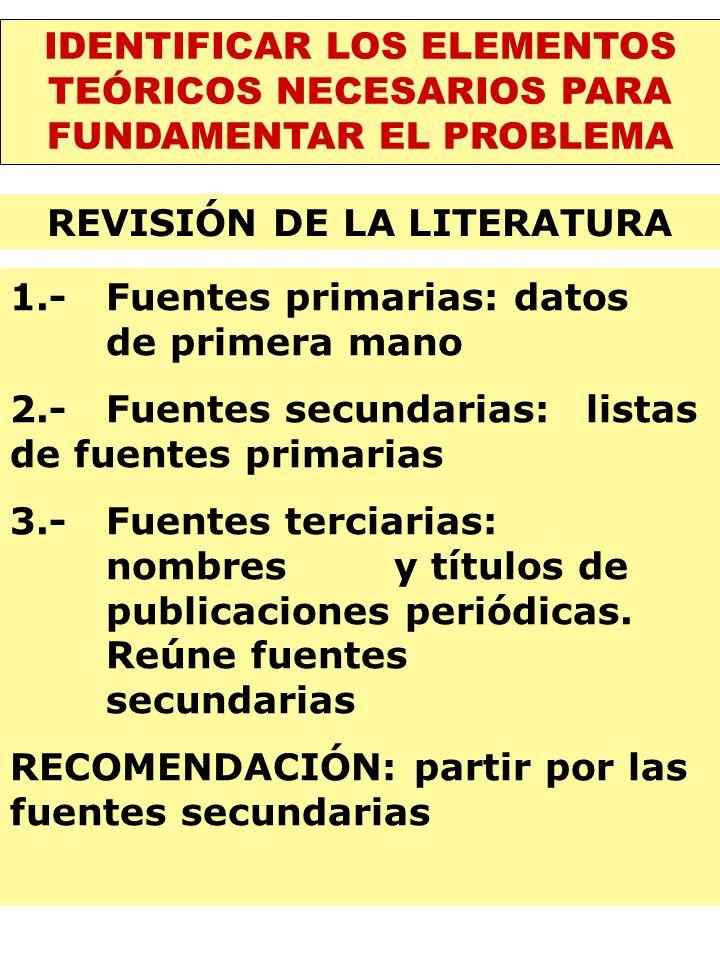 IDENTIFICAR LOS ELEMENTOS TEÓRICOS NECESARIOS PARA FUNDAMENTAR EL PROBLEMA REVISIÓN DE LA LITERATURA 1.- Fuentes primarias: datos de primera mano 2.-