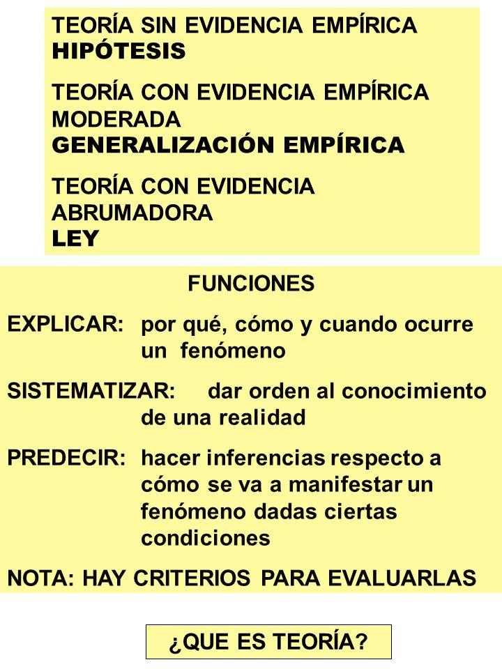TEORÍA SIN EVIDENCIA EMPÍRICA HIPÓTESIS TEORÍA CON EVIDENCIA EMPÍRICA MODERADA GENERALIZACIÓN EMPÍRICA TEORÍA CON EVIDENCIA ABRUMADORA LEY FUNCIONES E