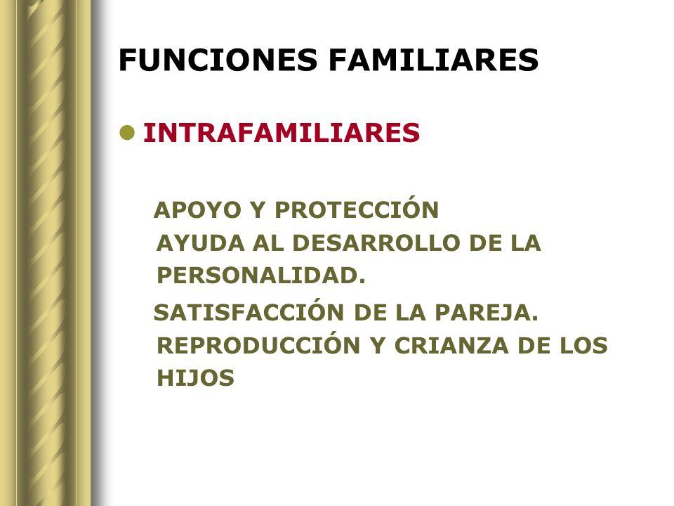FUNCIONES FAMILIARES INTRAFAMILIARES APOYO Y PROTECCIÓN AYUDA AL DESARROLLO DE LA PERSONALIDAD. SATISFACCIÓN DE LA PAREJA. REPRODUCCIÓN Y CRIANZA DE L