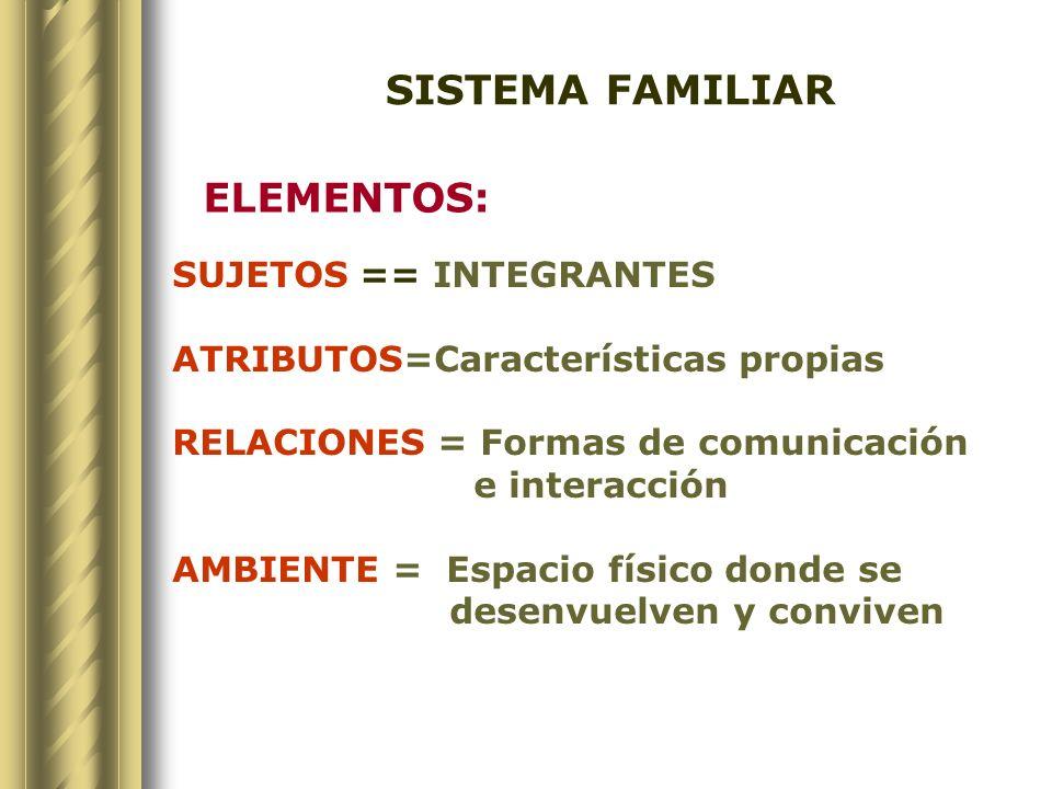 SISTEMA FAMILIAR ELEMENTOS: SUJETOS == INTEGRANTES ATRIBUTOS=Características propias RELACIONES = Formas de comunicación e interacción AMBIENTE = Espa