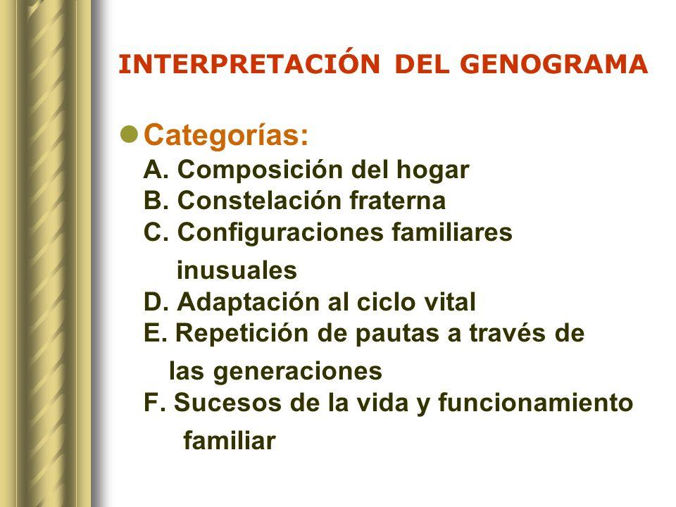 INTERPRETACIÓN DEL GENOGRAMA Categorías: A. Composición del hogar B. Constelación fraterna C. Configuraciones familiares inusuales D. Adaptación al ci