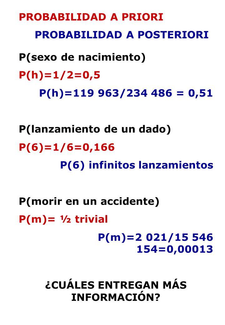 PROBABILIDAD A PRIORI PROBABILIDAD A POSTERIORI P(sexo de nacimiento) P(h)=1/2=0,5 P(h)=119 963/234 486 = 0,51 P(lanzamiento de un dado) P(6)=1/6=0,166 P(6) infinitos lanzamientos P(morir en un accidente) P(m)= ½ trivial P(m)=2 021/15 546 154=0,00013 ¿CUÁLES ENTREGAN MÁS INFORMACIÓN