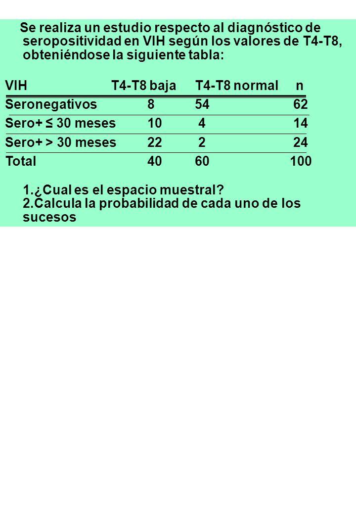 Se realiza un estudio respecto al diagnóstico de seropositividad en VIH según los valores de T4-T8, obteniéndose la siguiente tabla: VIH T4-T8 bajaT4-T8 normal n Seronegativos854 62 Sero+ 30 meses 10 4 14 Sero+ > 30 meses22 2 24 Total4060100 1.¿Cual es el espacio muestral.