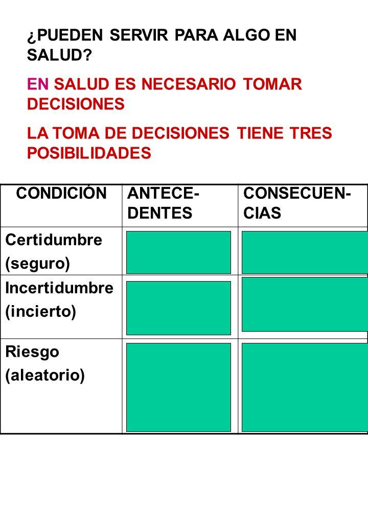 ¿PUEDEN SERVIR PARA ALGO EN SALUD? EN SALUD ES NECESARIO TOMAR DECISIONES LA TOMA DE DECISIONES TIENE TRES POSIBILIDADES CONDICIÓNANTECE- DENTES CONSE
