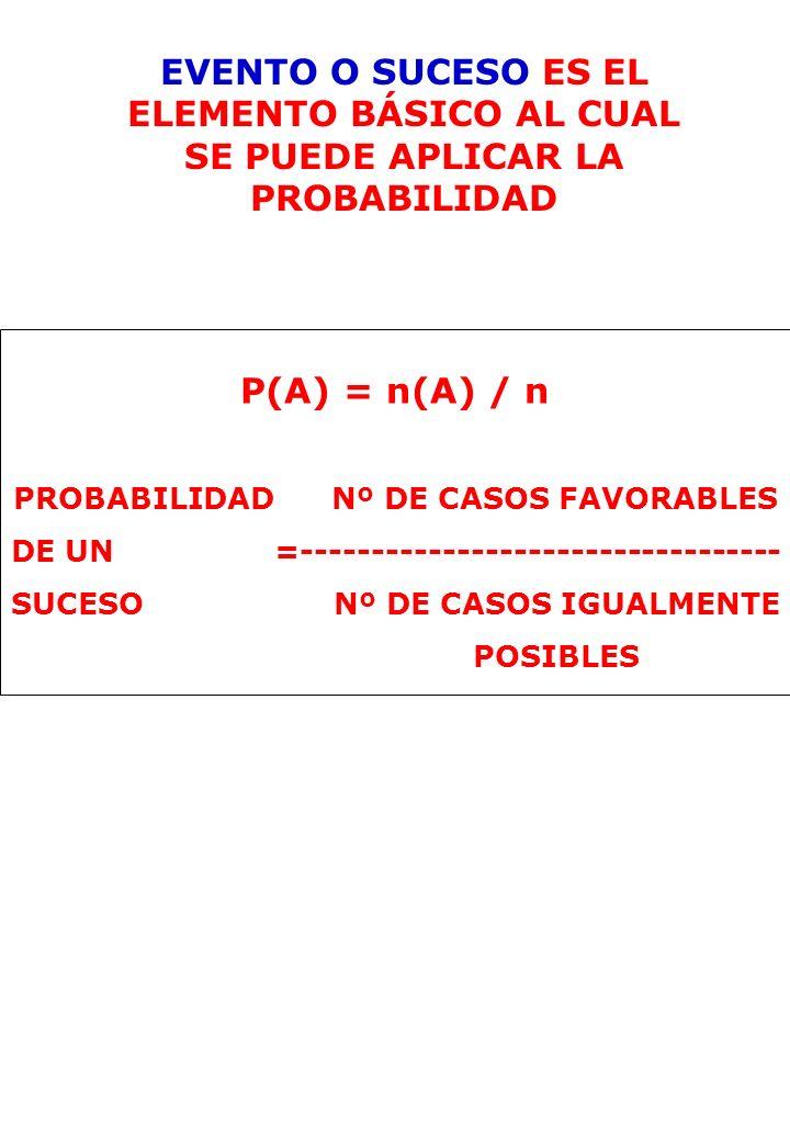 EVENTO O SUCESO ES EL ELEMENTO BÁSICO AL CUAL SE PUEDE APLICAR LA PROBABILIDAD P(A) = n(A) / n PROBABILIDAD Nº DE CASOS FAVORABLES DE UN =------------