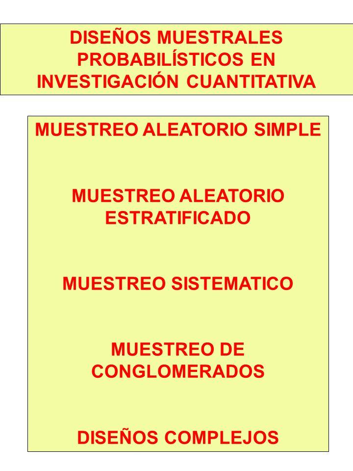 DISEÑOS MUESTRALES PROBABILÍSTICOS EN INVESTIGACIÓN CUANTITATIVA MUESTREO ALEATORIO SIMPLE MUESTREO ALEATORIO ESTRATIFICADO MUESTREO SISTEMATICO MUESTREO DE CONGLOMERADOS DISEÑOS COMPLEJOS
