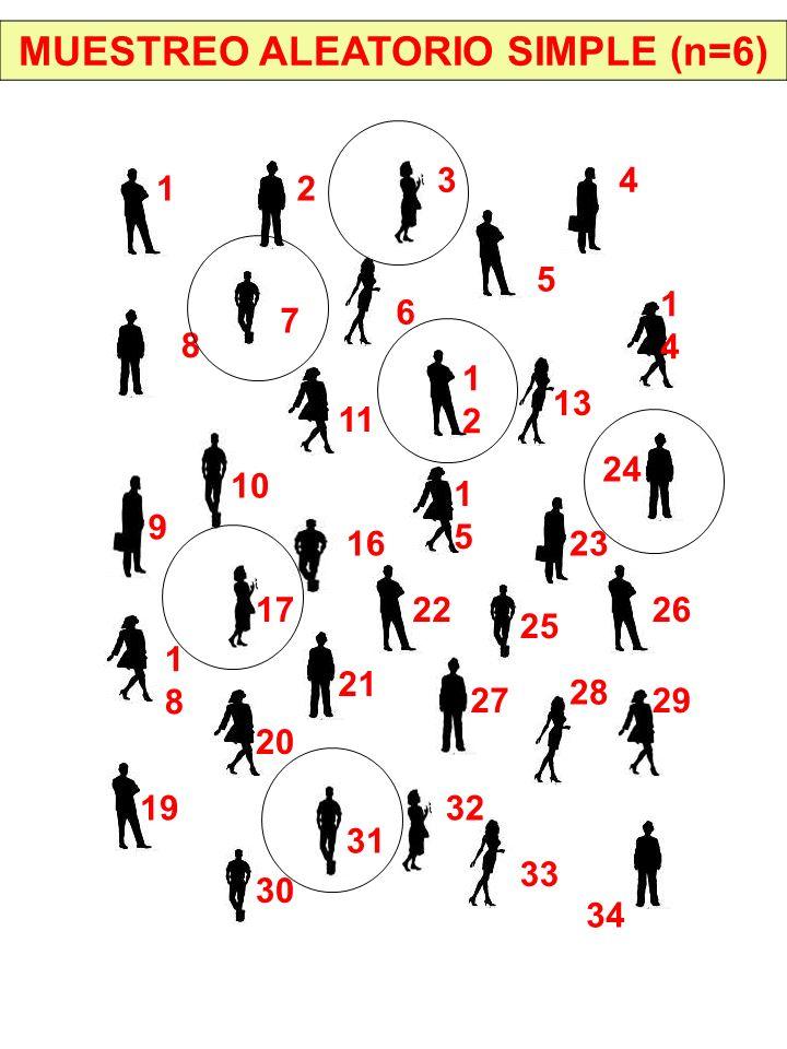 MUESTREO ALEATORIO SIMPLE (n=6) 12 3 9 7 6 5 4 10 11 22 1212 8 13 1414 1515 16 17 1818 19 20 21 24 25 23 26 27 28 29 30 32 31 34 33