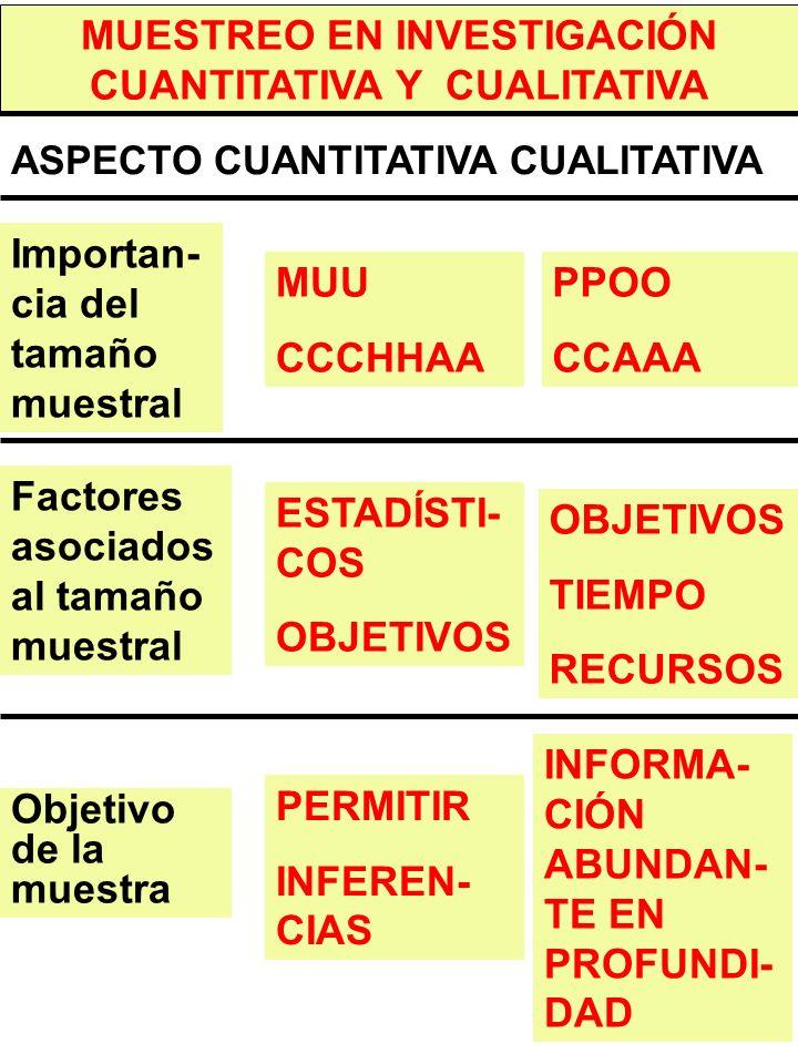 MUESTREO EN INVESTIGACIÓN CUANTITATIVA Y CUALITATIVA ASPECTO CUANTITATIVA CUALITATIVA Importan- cia del tamaño muestral Factores asociados al tamaño muestral Objetivo de la muestra MUU CCCHHAA ESTADÍSTI- COS OBJETIVOS PERMITIR INFEREN- CIAS PPOO CCAAA OBJETIVOS TIEMPO RECURSOS INFORMA- CIÓN ABUNDAN- TE EN PROFUNDI- DAD