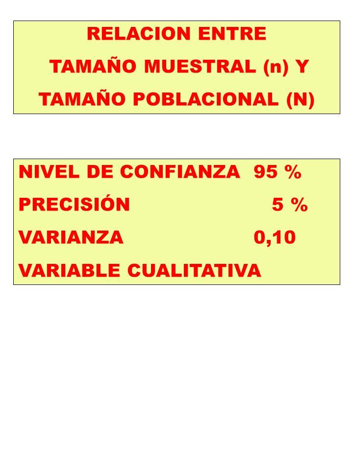 RELACION ENTRE TAMAÑO MUESTRAL (n) Y TAMAÑO POBLACIONAL (N) NIVEL DE CONFIANZA95 % PRECISIÓN 5 % VARIANZA0,10 VARIABLE CUALITATIVA