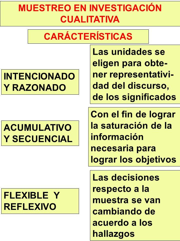 MUESTREO EN INVESTIGACIÓN CUALITATIVA CARÁCTERÍSTICAS INTENCIONADO Y RAZONADO ACUMULATIVO Y SECUENCIAL FLEXIBLE Y REFLEXIVO Las unidades se eligen para obte- ner representativi- dad del discurso, de los significados Con el fin de lograr la saturación de la información necesaria para lograr los objetivos Las decisiones respecto a la muestra se van cambiando de acuerdo a los hallazgos