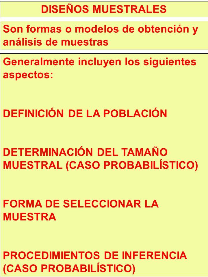 DISEÑOS MUESTRALES Son formas o modelos de obtención y análisis de muestras Generalmente incluyen los siguientes aspectos: DEFINICIÓN DE LA POBLACIÓN DETERMINACIÓN DEL TAMAÑO MUESTRAL (CASO PROBABILÍSTICO) FORMA DE SELECCIONAR LA MUESTRA PROCEDIMIENTOS DE INFERENCIA (CASO PROBABILÍSTICO)