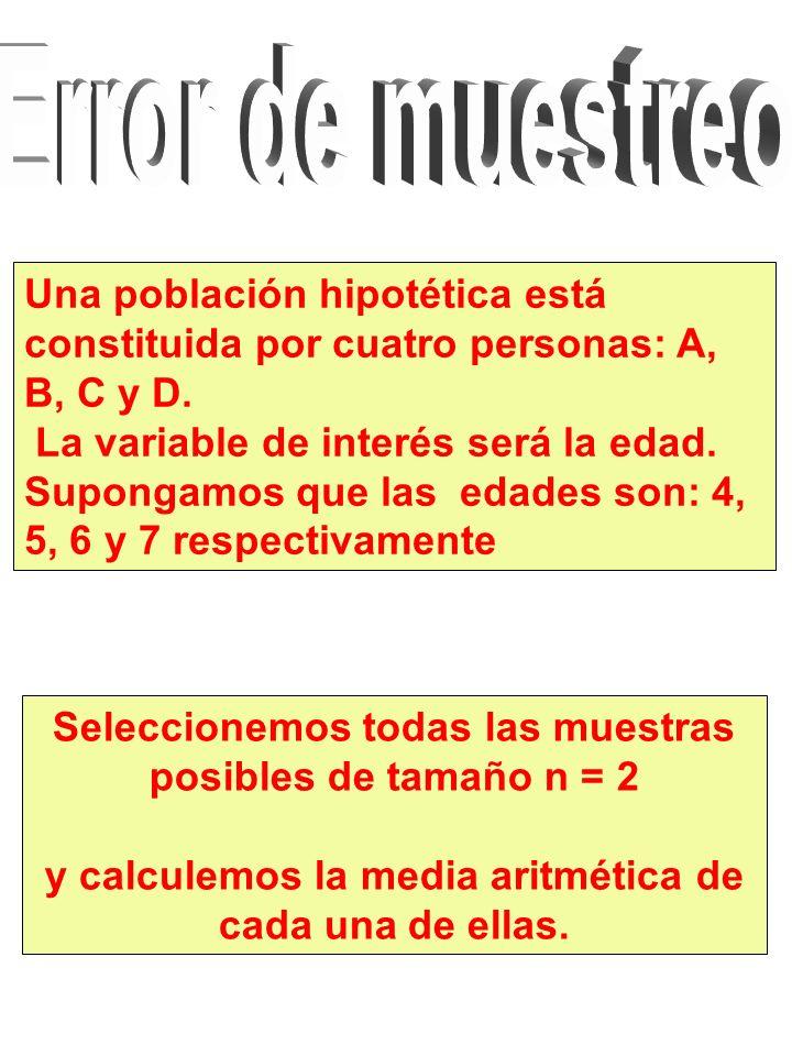 Una población hipotética está constituida por cuatro personas: A, B, C y D.