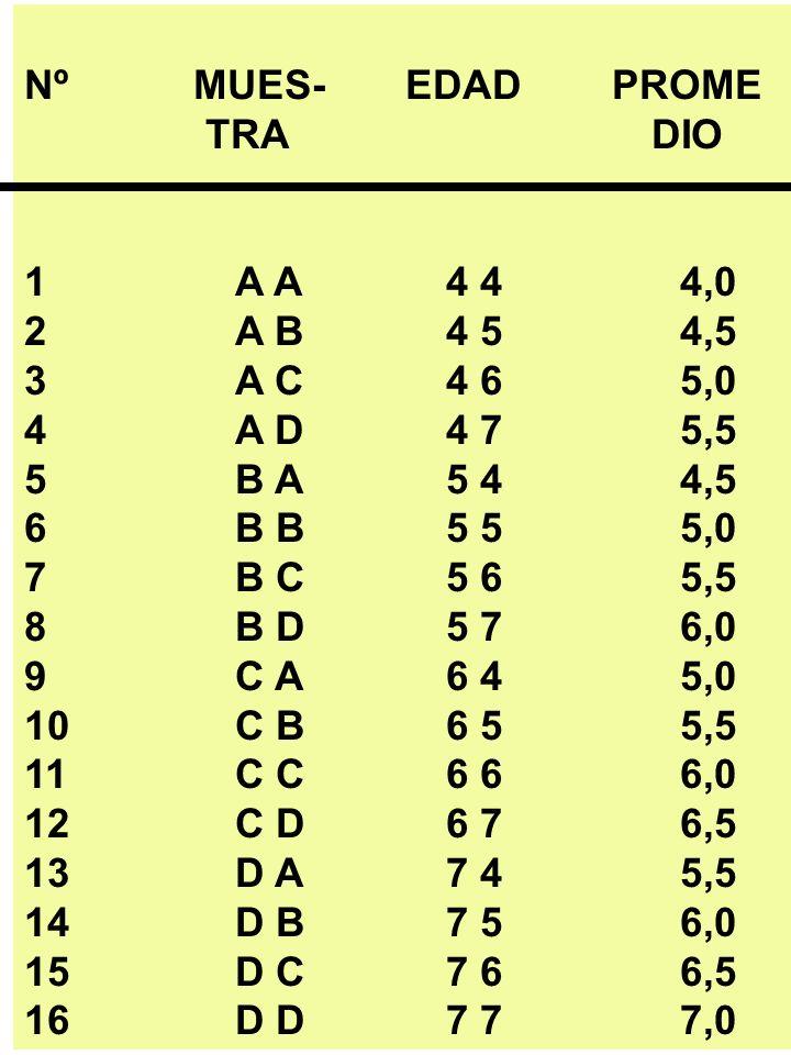 Nº MUES- EDAD PROME TRA DIO 1 A A4 4 4,0 2 A B4 5 4,5 3 A C4 6 5,0 4 A D4 7 5,5 5B A5 4 4,5 6B B5 5 5,0 7B C5 6 5,5 8B D5 7 6,0 9 C A6 4 5,0 10 C B6 5 5,5 11 C C6 6 6,0 12 C D6 7 6,5 13 D A7 4 5,5 14 D B7 5 6,0 15 D C7 6 6,5 16 D D7 7 7,0