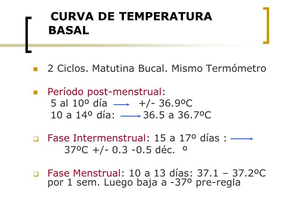 CURVA DE TEMPERATURA BASAL 2 Ciclos. Matutina Bucal. Mismo Termómetro Período post-menstrual: 5 al 10º día +/- 36.9ºC 10 a 14º día: 36.5 a 36.7ºC Fase