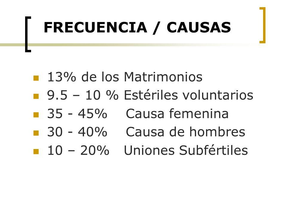 FRECUENCIA / CAUSAS 13% de los Matrimonios 9.5 – 10 % Estériles voluntarios 35 - 45% Causa femenina 30 - 40% Causa de hombres 10 – 20% Uniones Subfért
