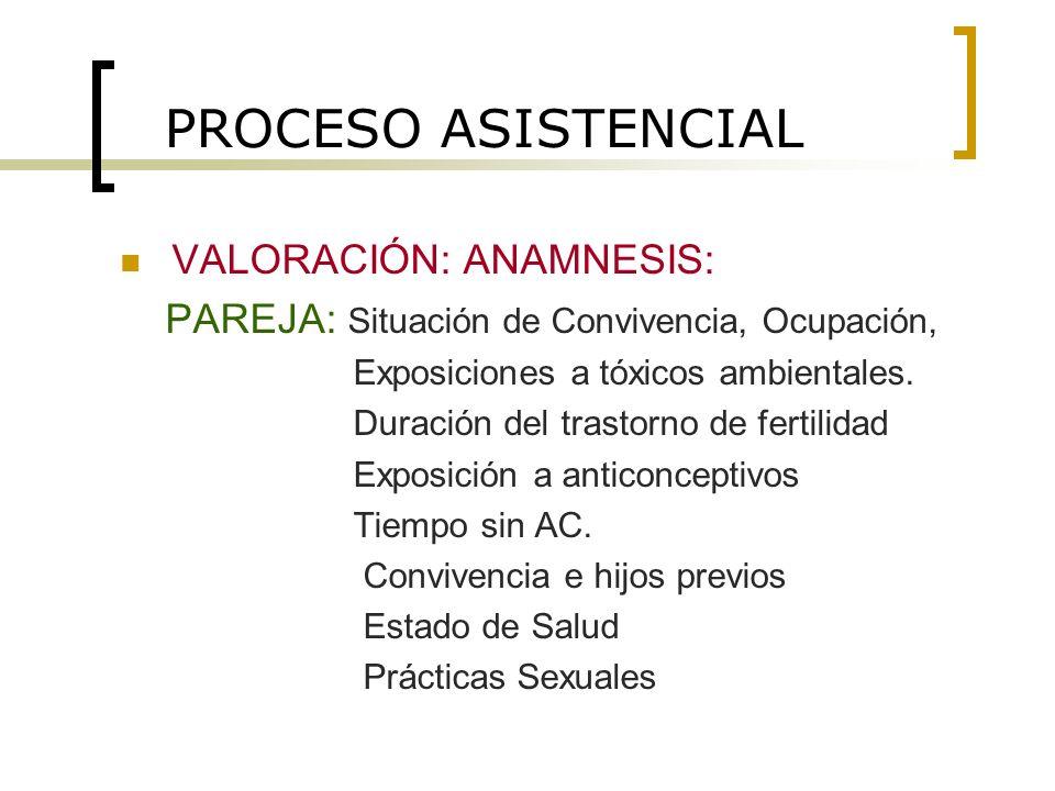 PROCESO ASISTENCIAL VALORACIÓN: ANAMNESIS: PAREJA: Situación de Convivencia, Ocupación, Exposiciones a tóxicos ambientales. Duración del trastorno de