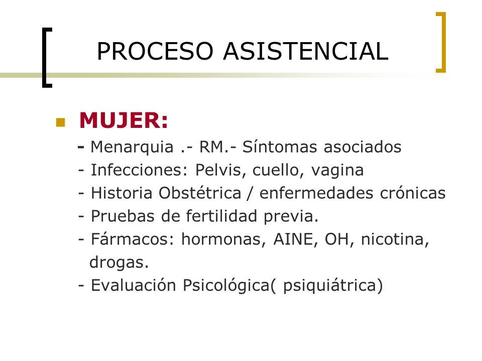 PROCESO ASISTENCIAL MUJER: - Menarquia.- RM.- Síntomas asociados - Infecciones: Pelvis, cuello, vagina - Historia Obstétrica / enfermedades crónicas -