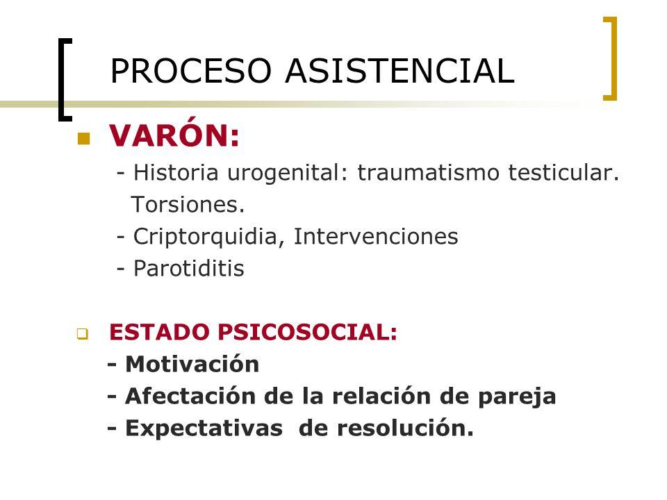 PROCESO ASISTENCIAL VARÓN: - Historia urogenital: traumatismo testicular. Torsiones. - Criptorquidia, Intervenciones - Parotiditis ESTADO PSICOSOCIAL: