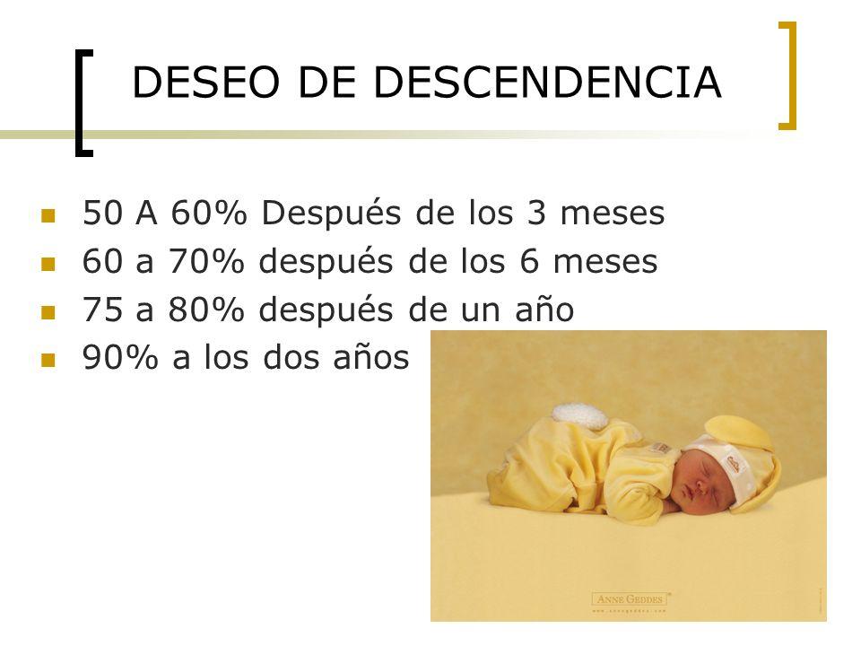 DESEO DE DESCENDENCIA 50 A 60% Después de los 3 meses 60 a 70% después de los 6 meses 75 a 80% después de un año 90% a los dos años