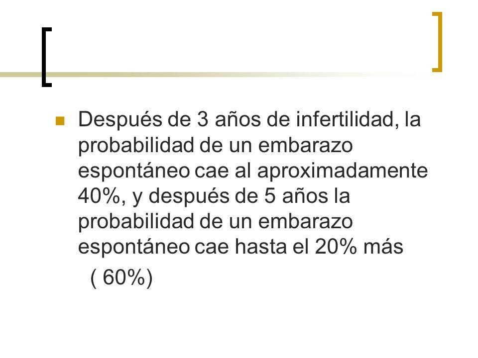 Después de 3 años de infertilidad, la probabilidad de un embarazo espontáneo cae al aproximadamente 40%, y después de 5 años la probabilidad de un emb