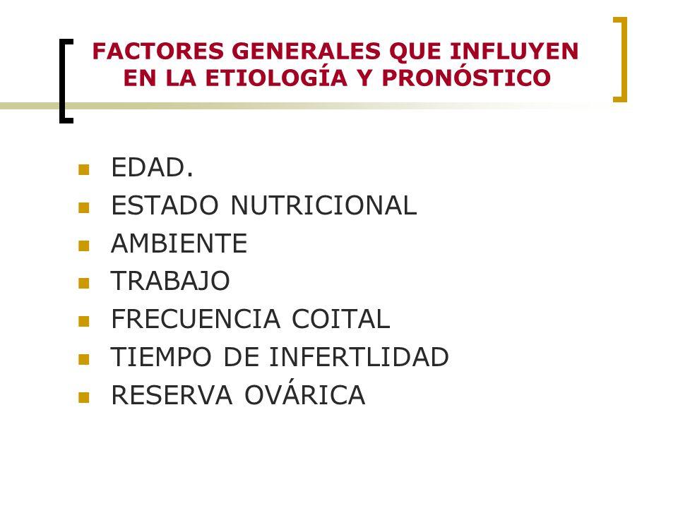 FACTORES GENERALES QUE INFLUYEN EN LA ETIOLOGÍA Y PRONÓSTICO EDAD. ESTADO NUTRICIONAL AMBIENTE TRABAJO FRECUENCIA COITAL TIEMPO DE INFERTLIDAD RESERVA