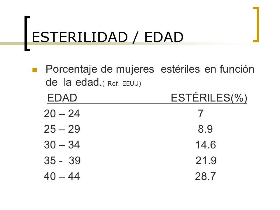 ESTERILIDAD / EDAD Porcentaje de mujeres estériles en función de la edad. ( Ref. EEUU) EDAD ESTÉRILES(%) 20 – 24 7 25 – 29 8.9 30 – 34 14.6 35 - 39 21
