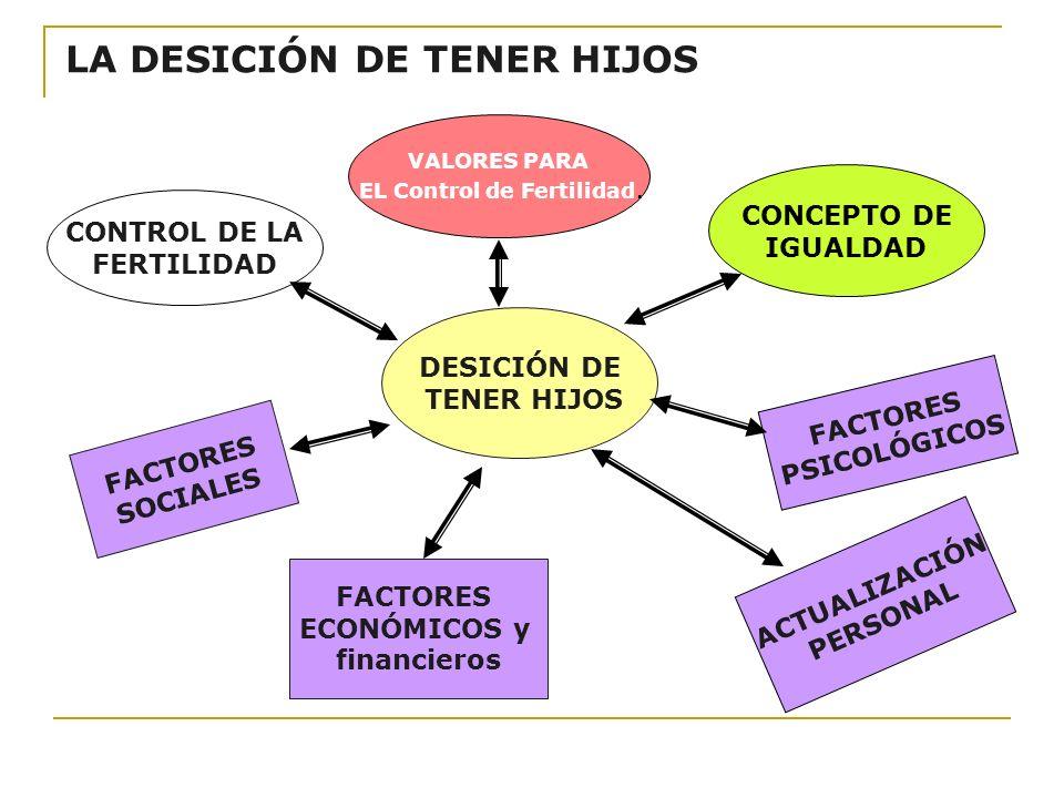LA DESICIÓN DE TENER HIJOS CONTROL DE LA FERTILIDAD VALORES PARA EL Control de Fertilidad. CONCEPTO DE IGUALDAD DESICIÓN DE TENER HIJOS FACTORES SOCIA