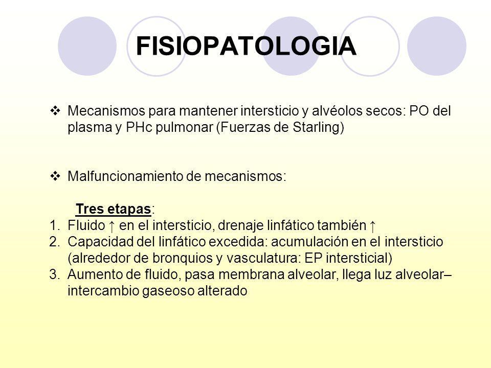 FISIOPATOLOGIA Mecanismos para mantener intersticio y alvéolos secos: PO del plasma y PHc pulmonar (Fuerzas de Starling) Malfuncionamiento de mecanism