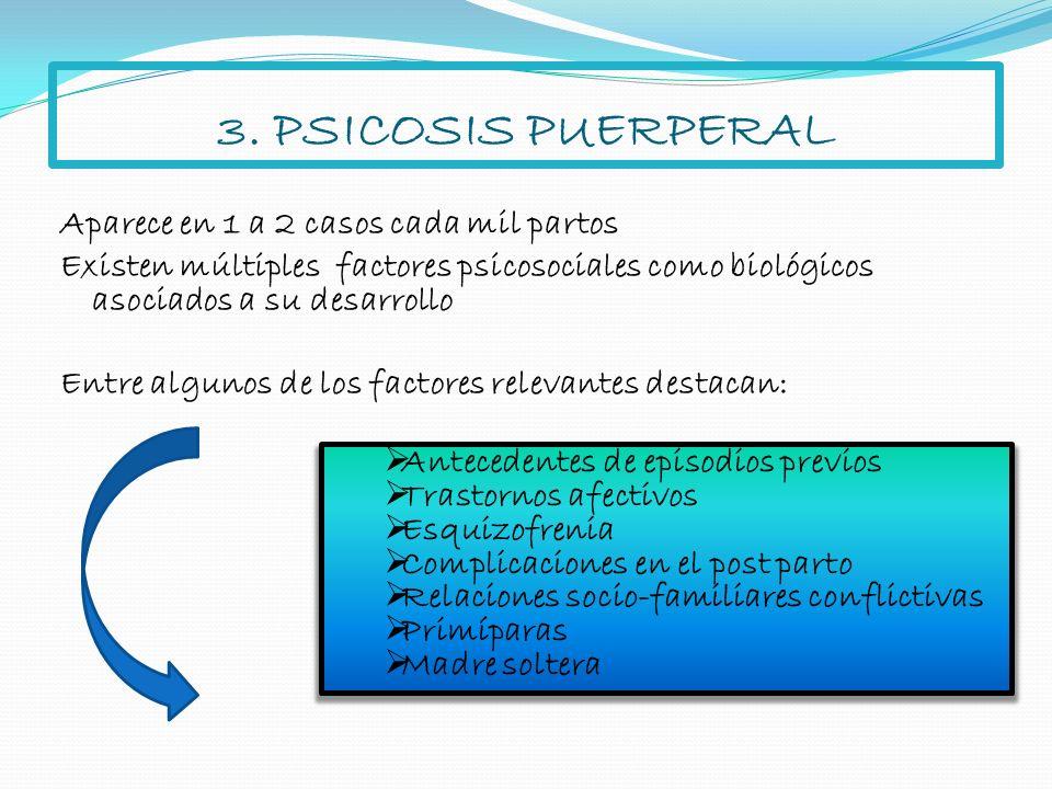 3. PSICOSIS PUERPERAL Aparece en 1 a 2 casos cada mil partos Existen múltiples factores psicosociales como biológicos asociados a su desarrollo Entre