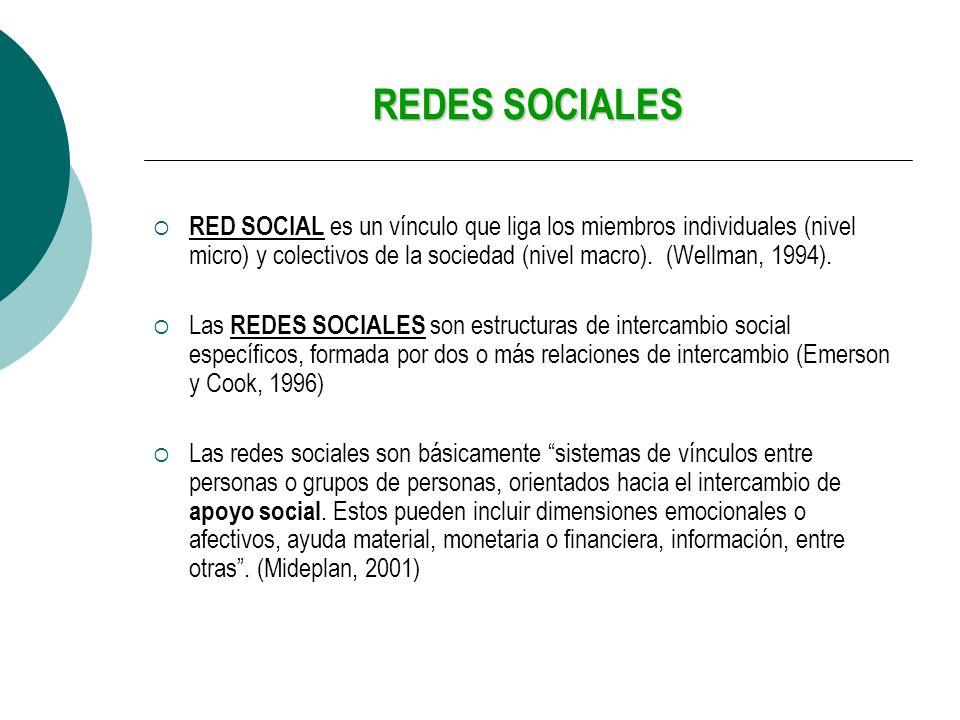 REDES SOCIALES RED SOCIAL es un vínculo que liga los miembros individuales (nivel micro) y colectivos de la sociedad (nivel macro). (Wellman, 1994). L