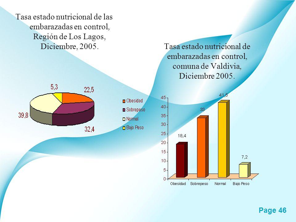 Page 46 Tasa estado nutricional de embarazadas en control, comuna de Valdivia, Diciembre 2005. Tasa estado nutricional de las embarazadas en control,