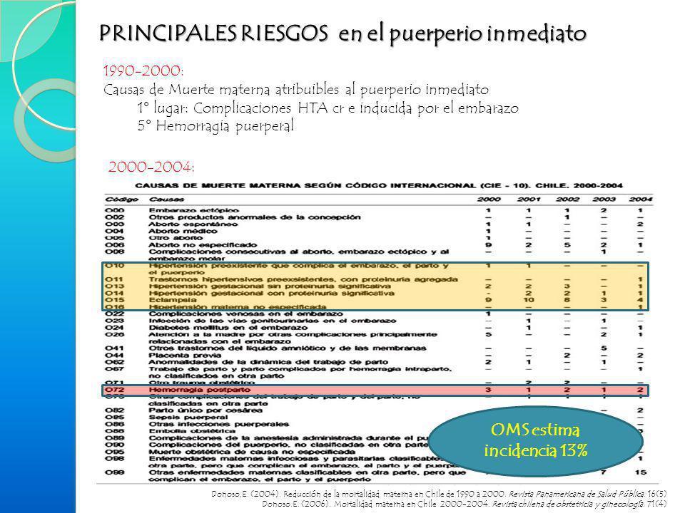 PRINCIPALES RIESGOS en el puerperio inmediato 1990-2000: Causas de Muerte materna atribuibles al puerperio inmediato 1° lugar: Complicaciones HTA cr e