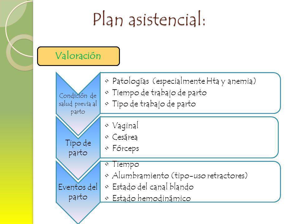 Plan asistencial: Valoración Condición de salud previa al parto Patologías (especialmente Hta y anemia) Tiempo de trabajo de parto Tipo de trabajo de
