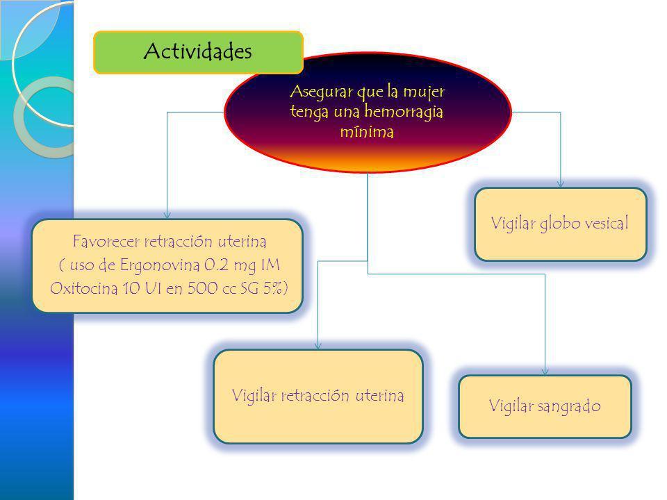 Asegurar que la mujer tenga una hemorragia mínima Vigilar sangrado Vigilar retracción uterina Favorecer retracción uterina ( uso de Ergonovina 0.2 mg