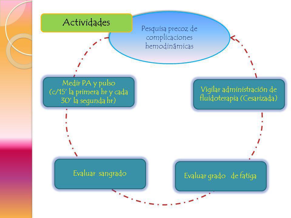 Pesquisa precoz de complicaciones hemodinámicas Evaluar grado de fatiga Evaluar sangrado Medir PA y pulso (c/15 la primera hr y cada 30 la segunda hr)