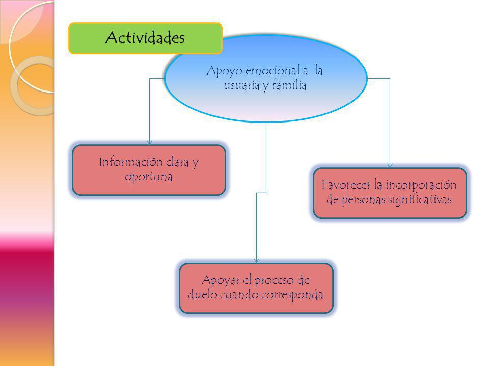Apoyo emocional a la usuaria y familia Información clara y oportuna Apoyar el proceso de duelo cuando corresponda Actividades Favorecer la incorporaci
