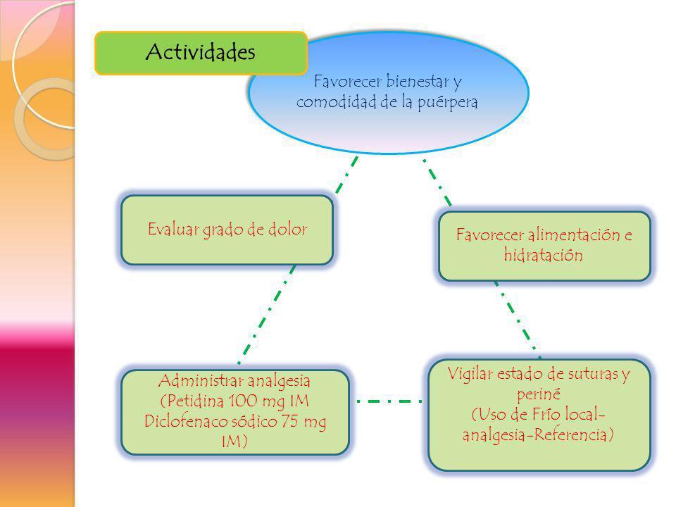 Evaluar grado de dolor Administrar analgesia (Petidina 100 mg IM Diclofenaco sódico 75 mg IM) Favorecer alimentación e hidratación Vigilar estado de s